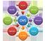 Websites Content Management System