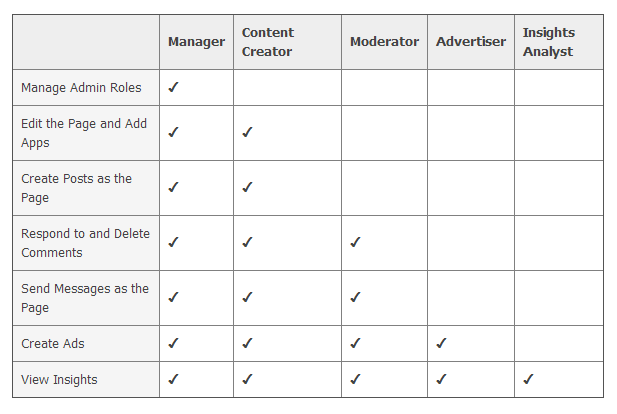 Facebook Admin Role Permissions